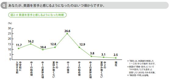 英語に関する基本調査グラフ2