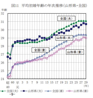 平均初婚年齢の年次推移