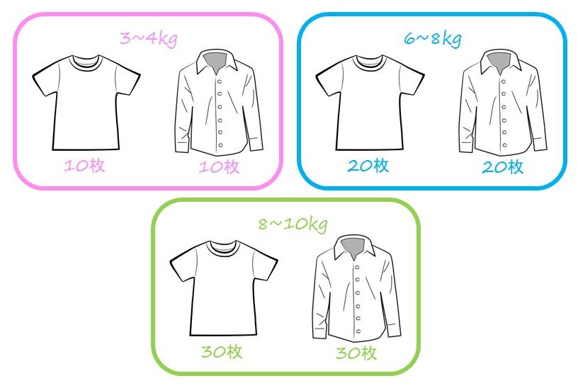 3~4kg=Tシャツ10枚+シャツ10枚 6~8kg=Tシャツ20枚+シャツ20枚 8~10kg=Tシャツ30枚+シャツ30枚